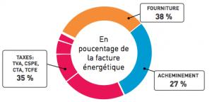 poids des taxes sur la facture d'électricité