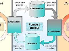 Chauffage: pompe a chaleur geothermique ou PAC et economies d energie