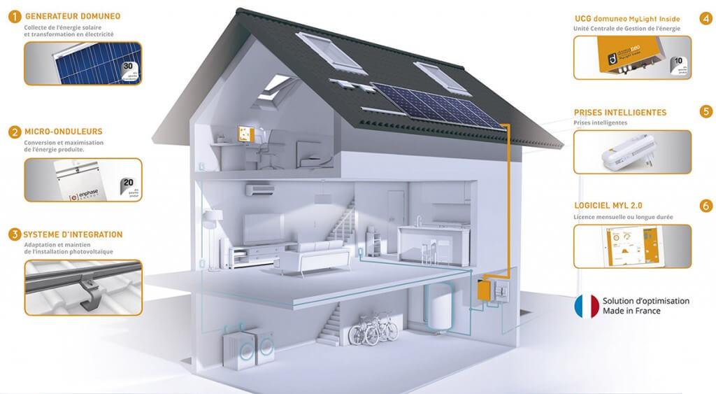 Générateur indépendant d électricité pour maison