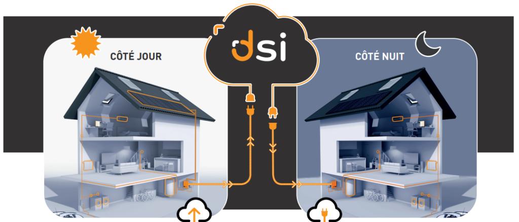 Batterie virtuelle DSI pour stockage d'électricité verte
